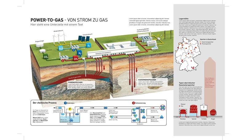 Gasanlage Infografik