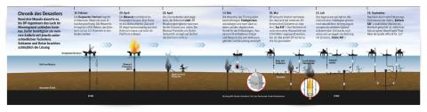 infografik 2d deepwater horizon