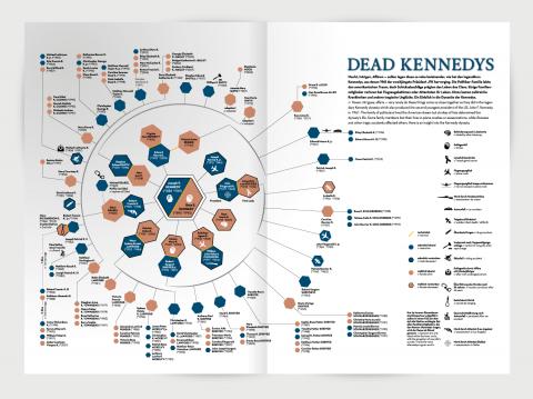 JFK-Clan Infografik 2D
