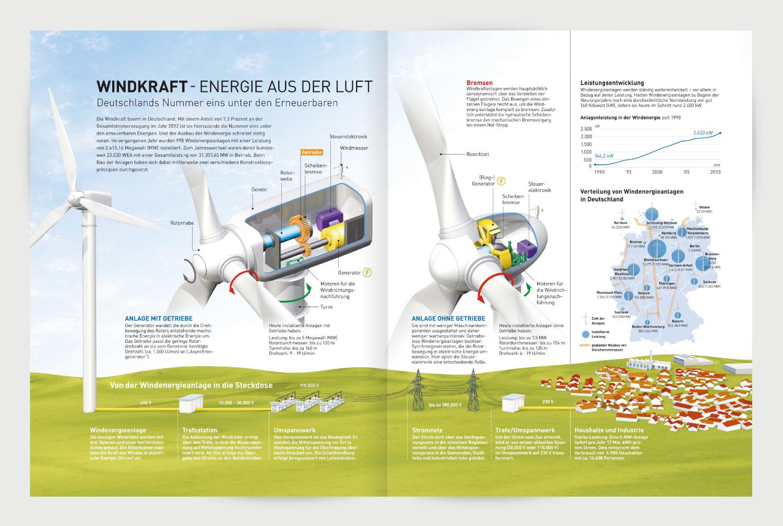 Windkraft Infografik 3D